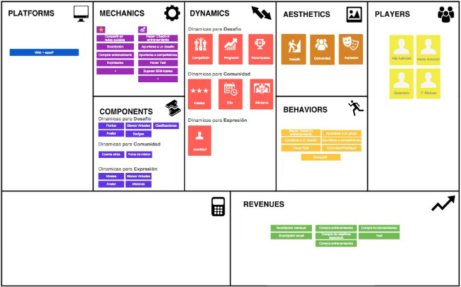 Gamification model canvas