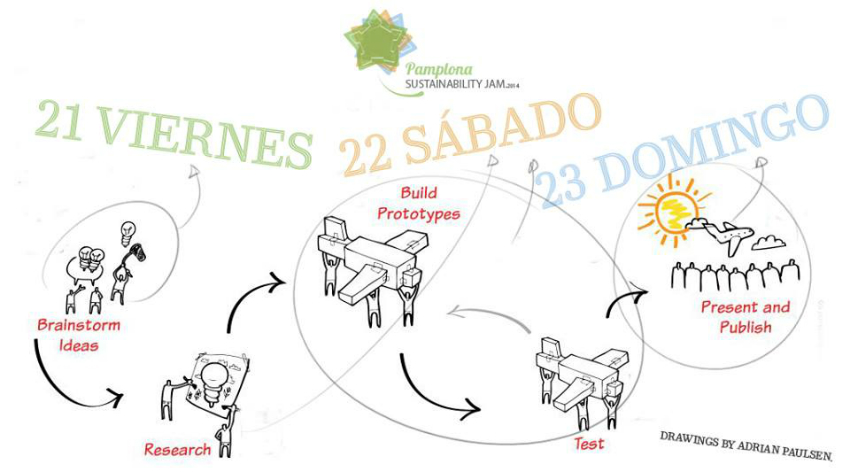 Pamplona sustainability jam 48 horas de dise o sostenible for Estudiar diseno de interiores online gratis